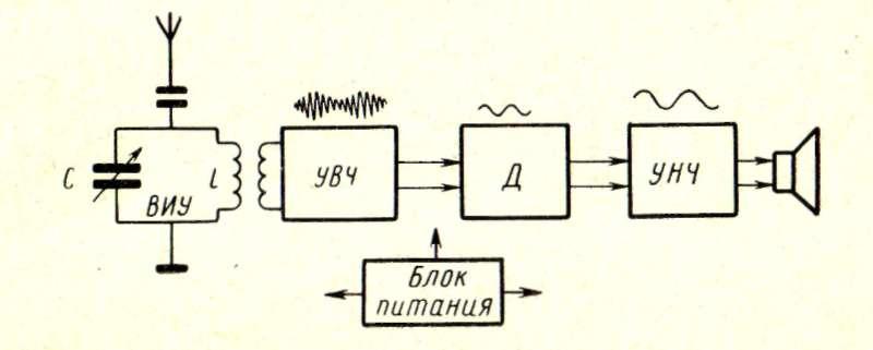 Супергетеродинный радиоприёмник функциональные узлы